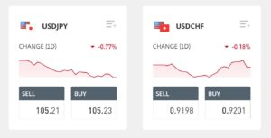 The spread is the difference between the buy and sell price for a forex pair.