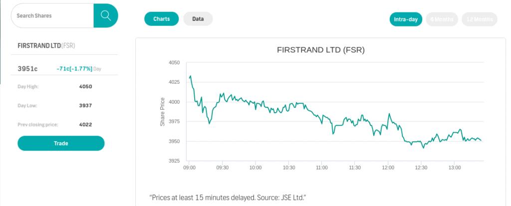 FNB Share Investor trading platform