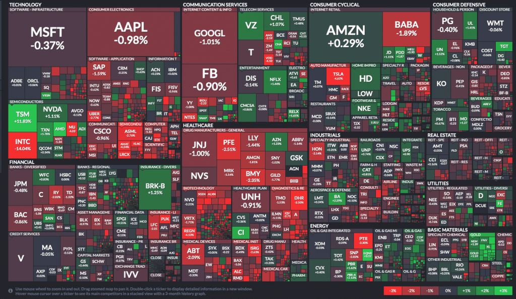 Stock market news through your phone