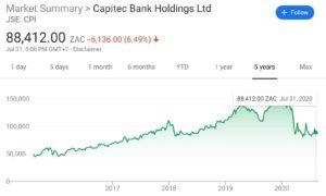 Capitec shares price chart