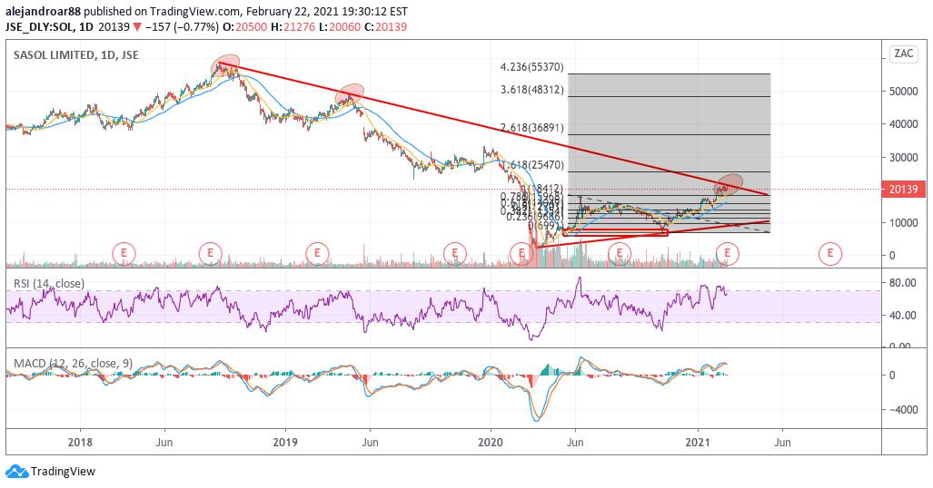 sasol shares swing trading