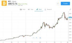 Bitcoin Chart eToro