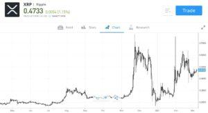 Ripple Price Chart eToro