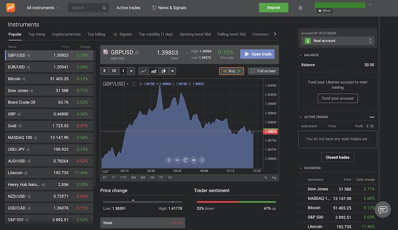 Libertex Platform