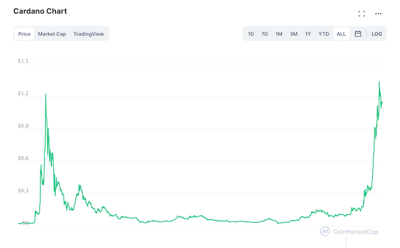 Cardano all time chart