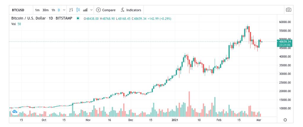 FXCM Bitcoin trading