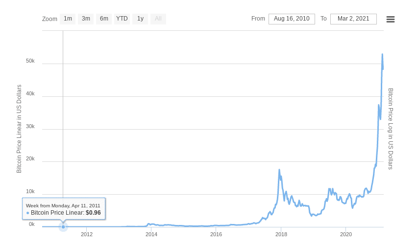 bitcoin price since 2011