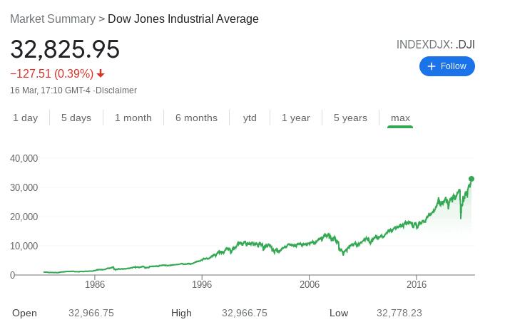 dow jones index best index funds