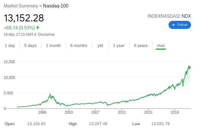 nasdaq 100 index best index funds