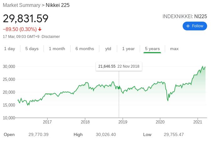 Nikkei 225 index fund