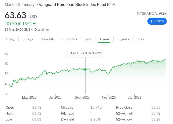 Vanguard European Stock Index Fund ETF