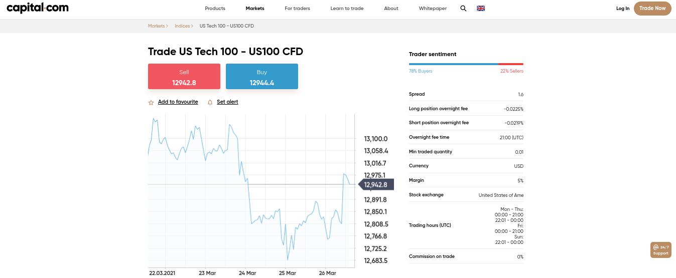 capital.com best no deposit bonus broker nasdaq 100