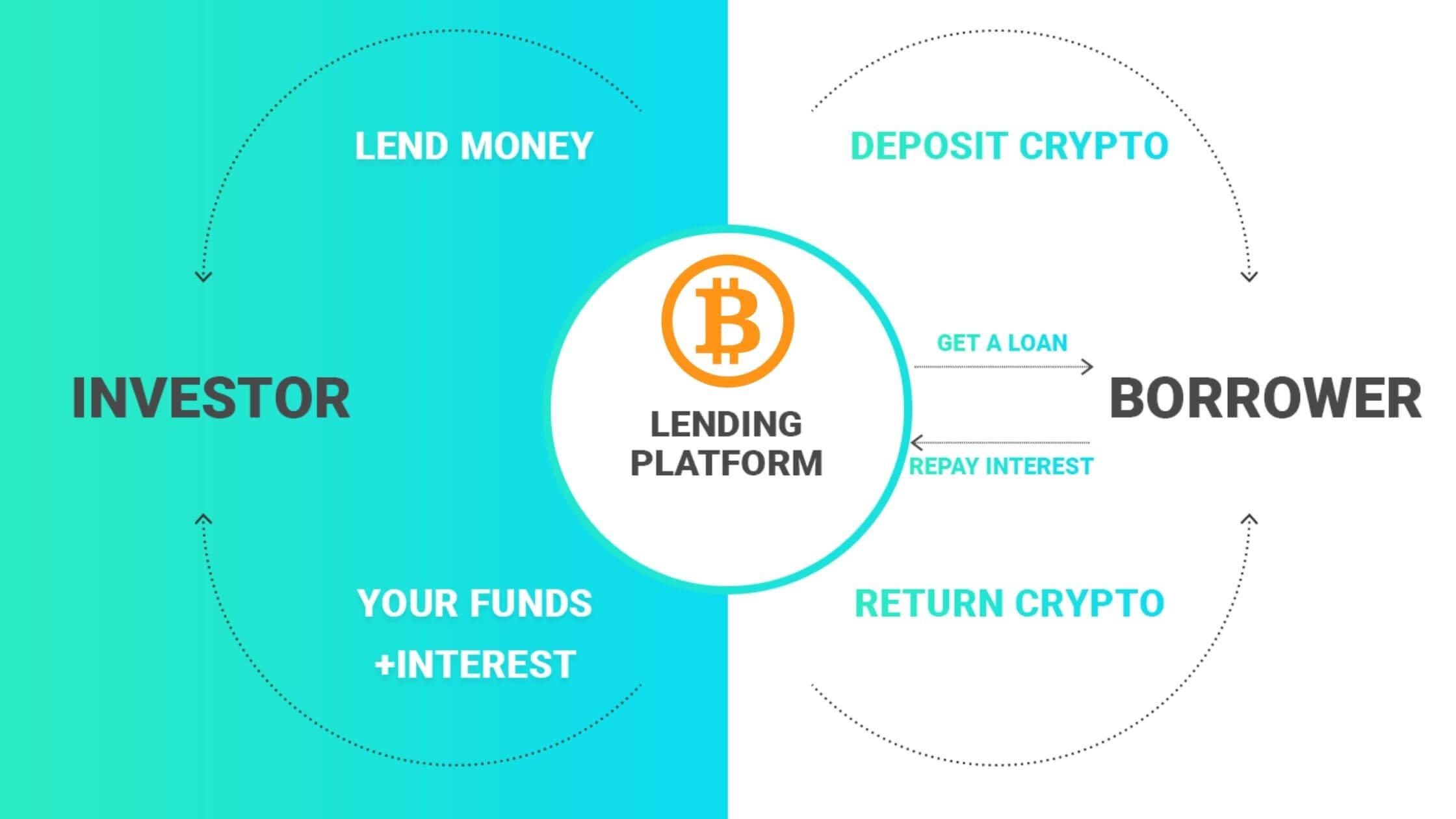 Bitcoin Lending Overview