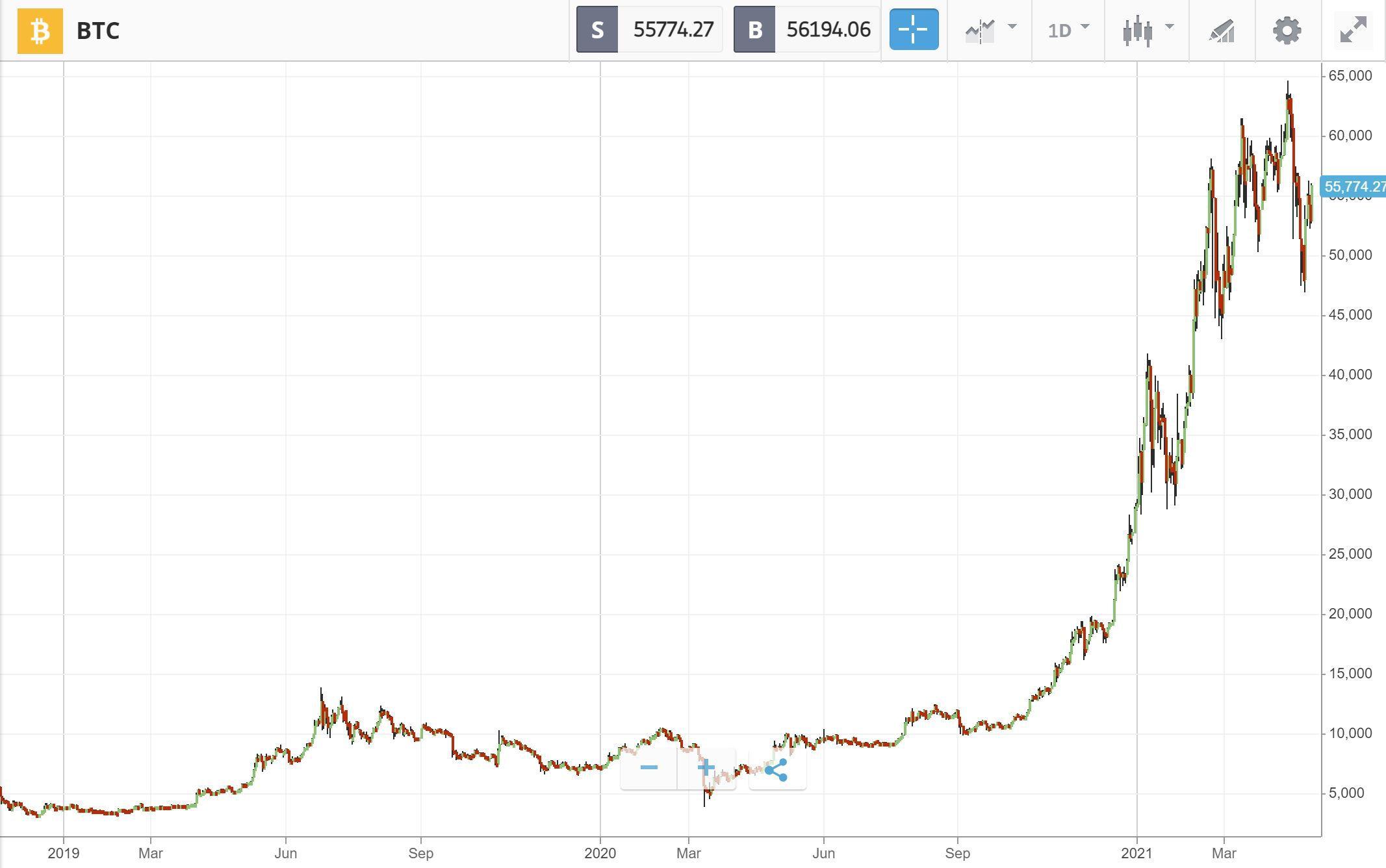 Bitcoin Long Term Performance