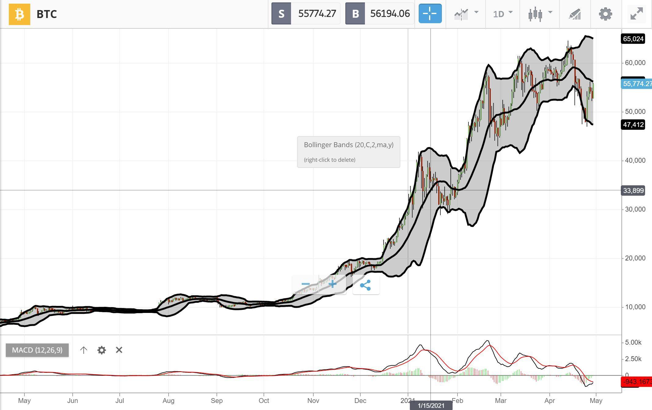 Bitcoin Technical Analysis on eToro