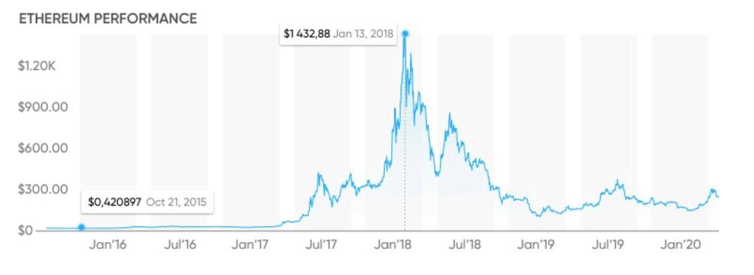 capital.com ethereum price chart