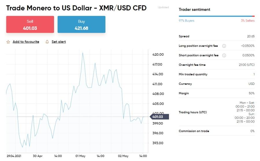 Capital.com XMR/USD